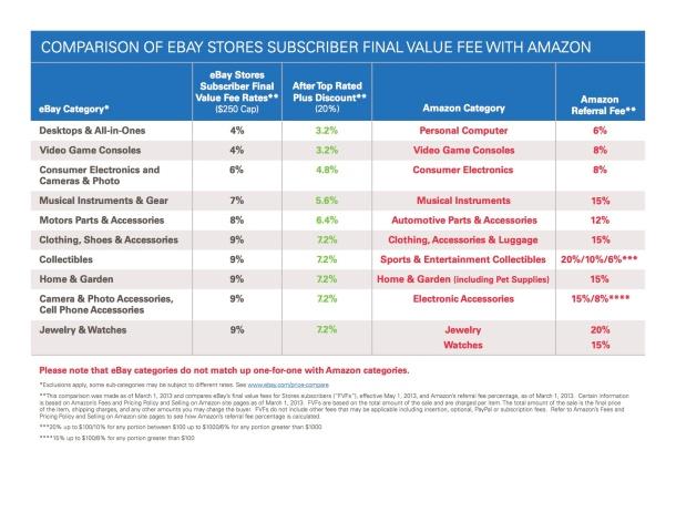 Amazon Ebay Compare